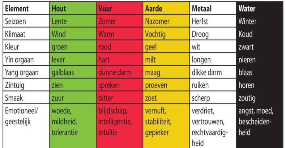 tabel 5 elementen